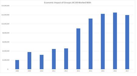 economic impact hart